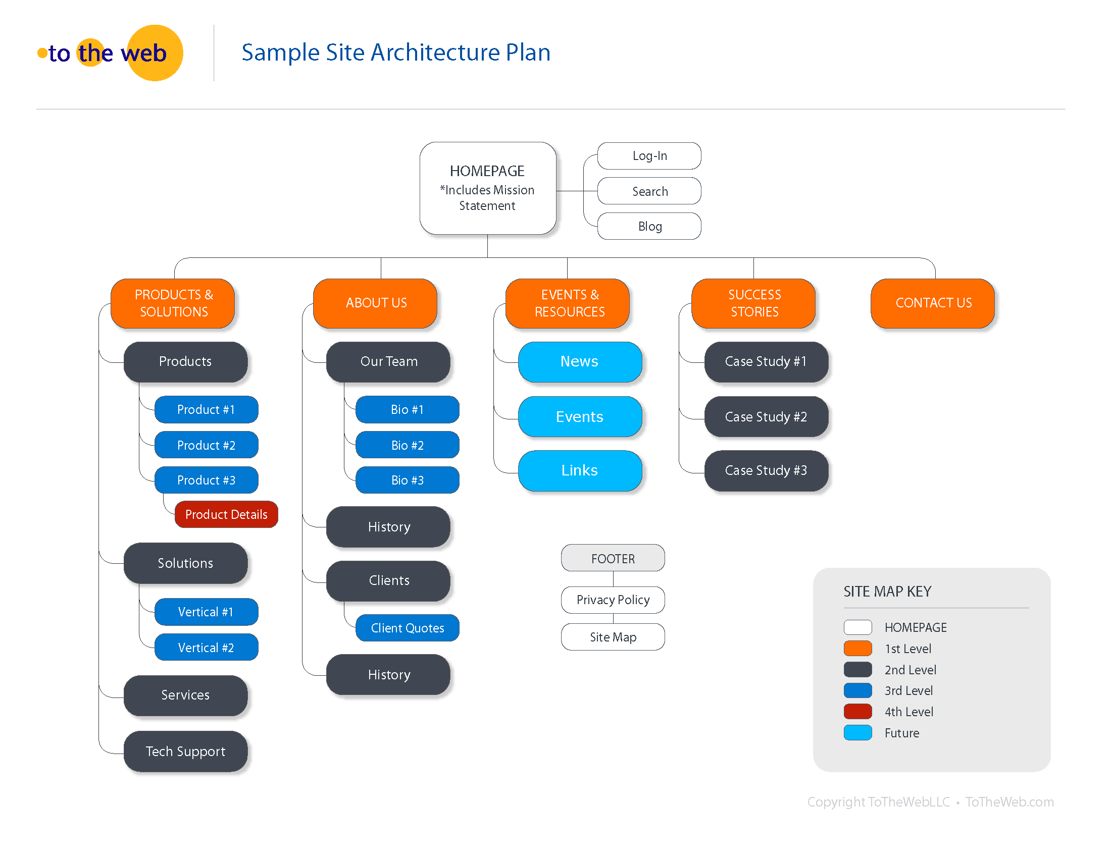Defining your Site Architecture Is The 1st Step in a