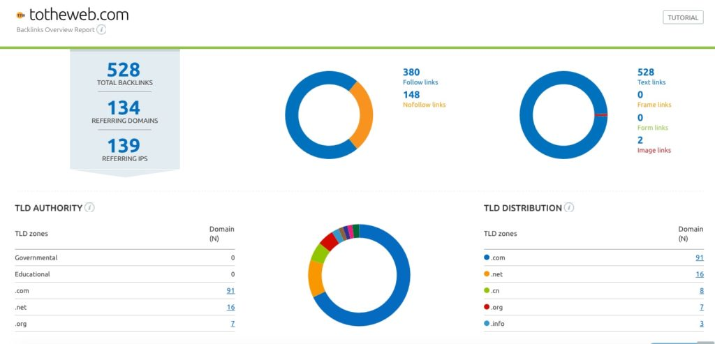 SemRush Dashboard Example of BackLinks to ToTheWeb