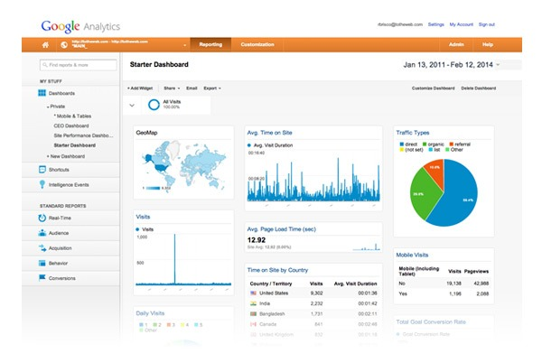 Google Analytics Dashboard Graphic