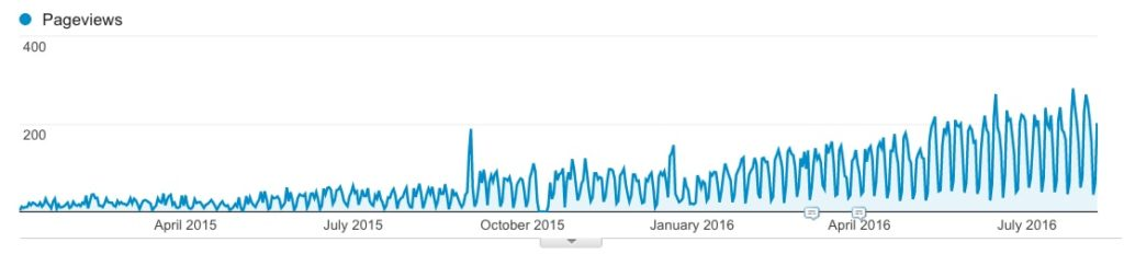B2B Traffic Trends after Deploying Online Tools