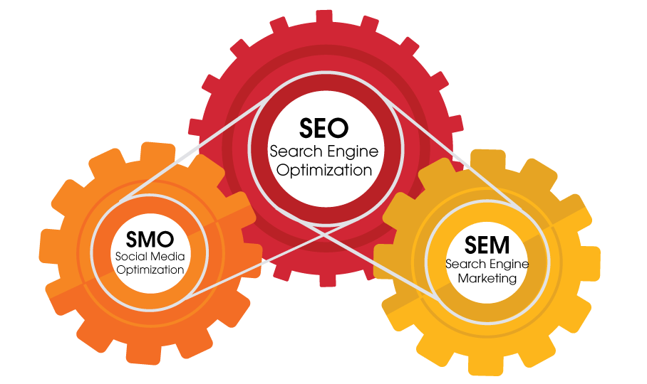 Search Engine Optimization - the gears of motion