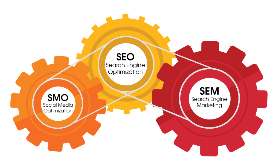 Search engine marketing (SEM) Paid Search Display Advertising